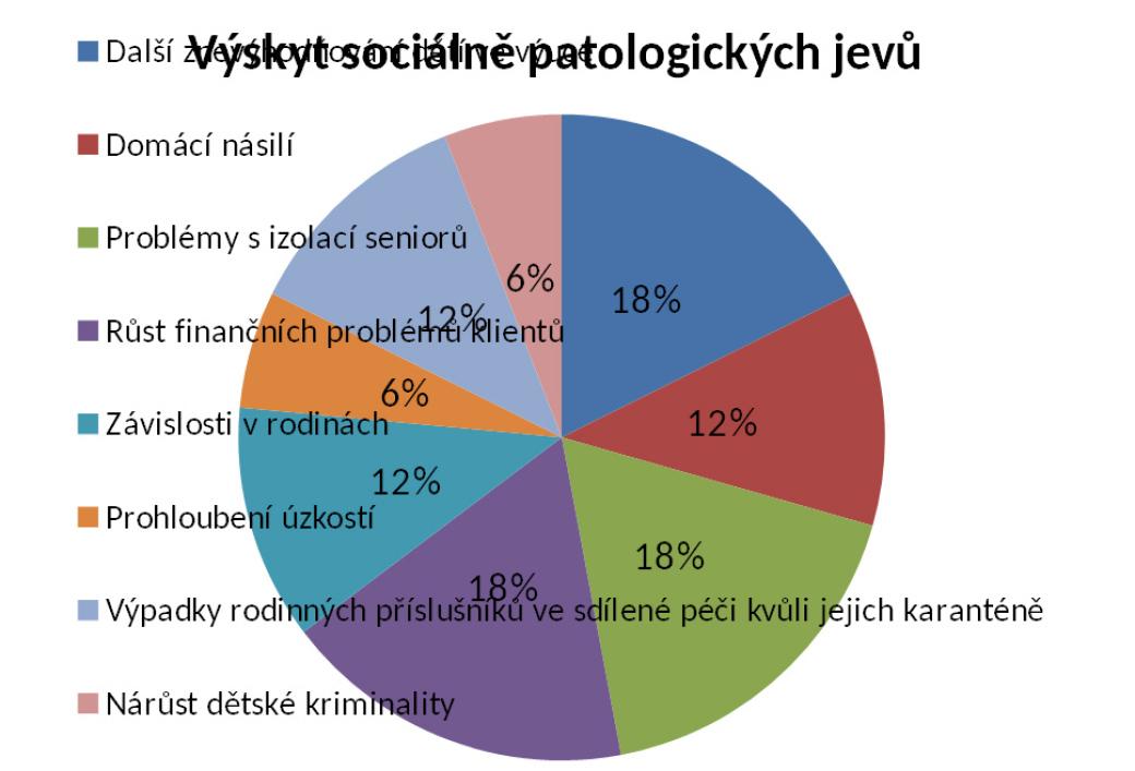 Rok sCOVID-19 vsociálních službách: Nárůst sociálně patologických jevů, ale i větší solidarita ve společnosti