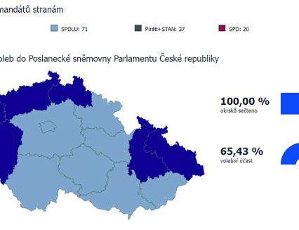 Valašsko volilo pravici. Novými poslanci se stali Robert Stržínek (ANO) a Róbert Teleky (KDU-ČSL)